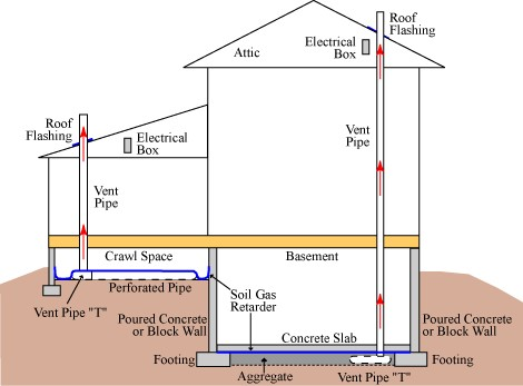 Radon construction changes by SRE HomeServices